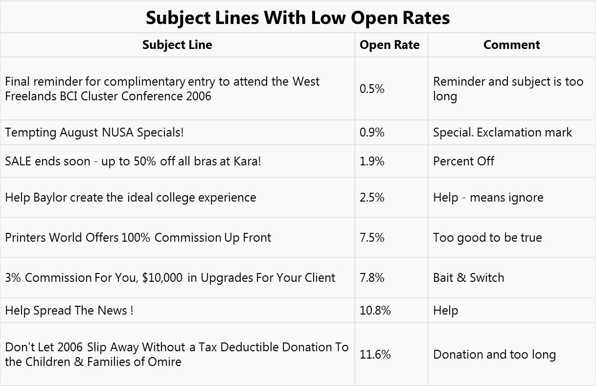 Online hookup first email subject line examples